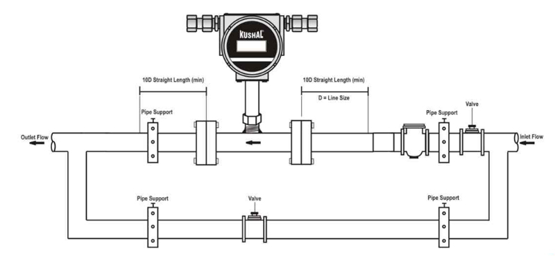 turbine flow meter installation turbine flow meter wiring diagram gandul 45 77 79 119 raven flow meter wiring diagram at arjmand.co